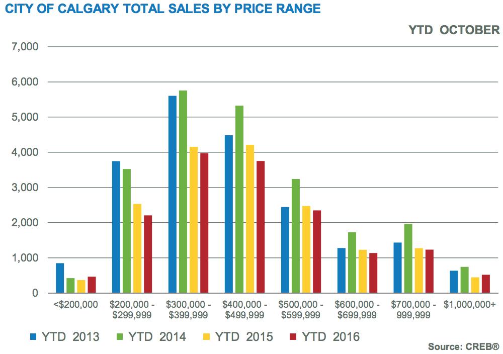 calgary home sales chart 2