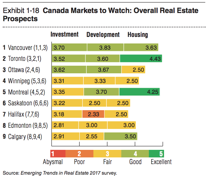 canadian housing market chart 1