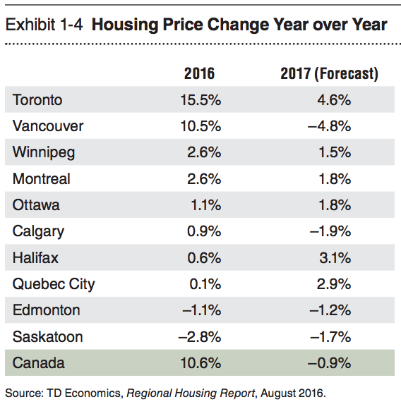 canadian housing market chart 2