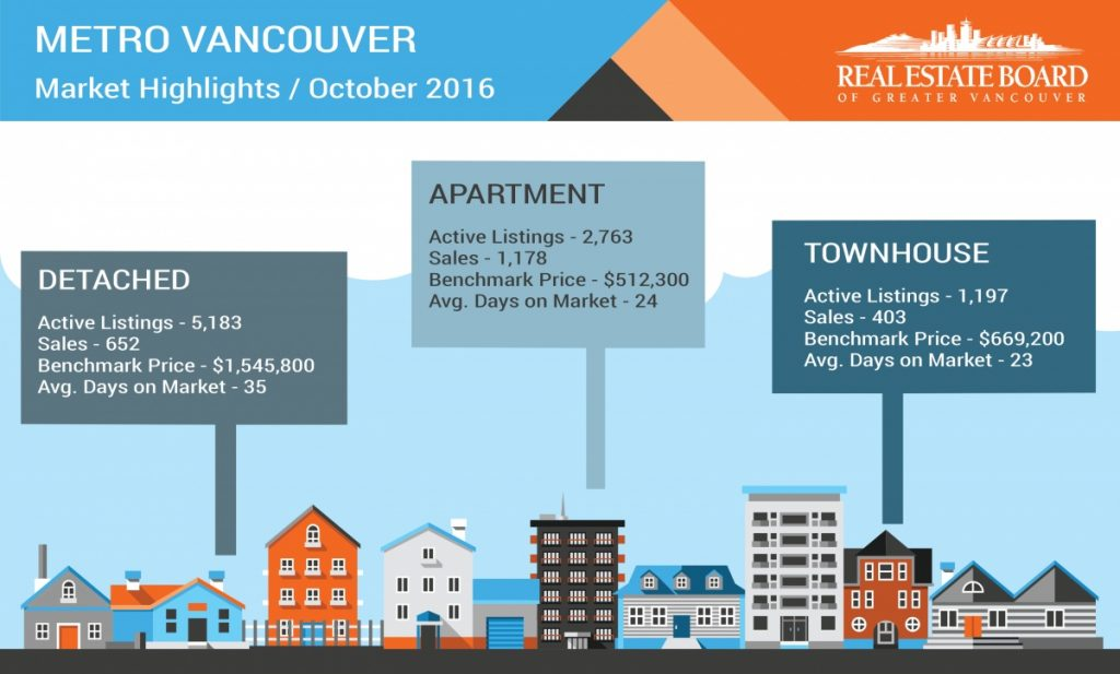 vancouver home sales october 2