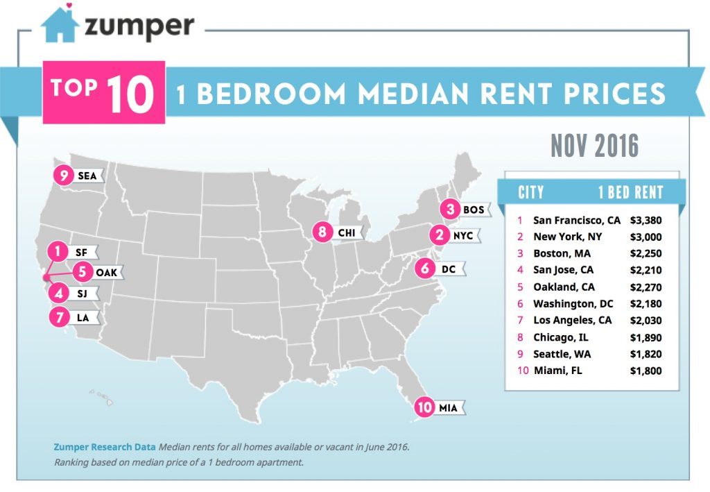 San Francisco rent down for the fourth month in a row, says ... on san francisco rent chart, abu dhabi rent map, san francisco ca, heat map, austin rent map, san francisco rent rates, san francisco neighborhoods to avoid, portola ca map,