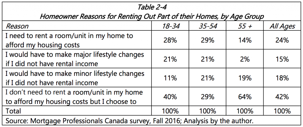 canadians renting homes 2