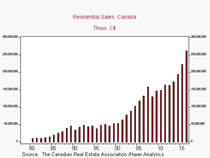 canadian-home-sales-dollars-2016