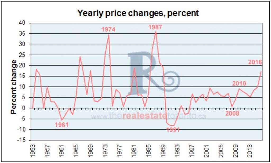 percent-increase-toronto-chart