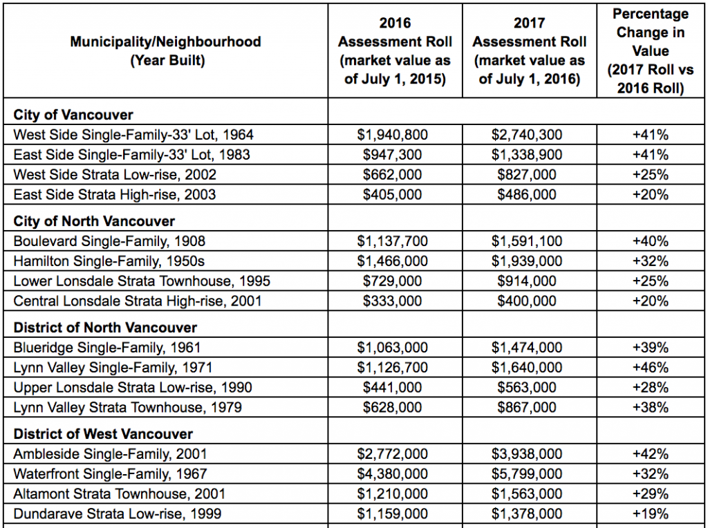 vancouver property valuations chart
