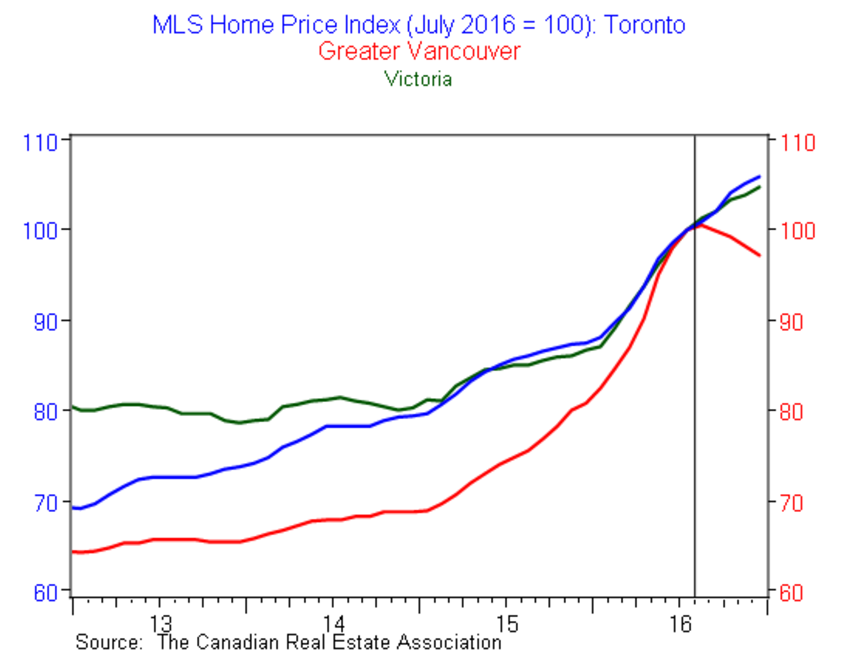 13 Charts To Help You Make Sense Of Canadian Real Estate