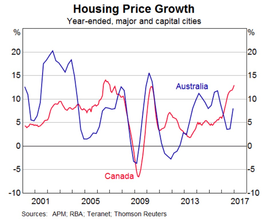 canada-australia-house-prices