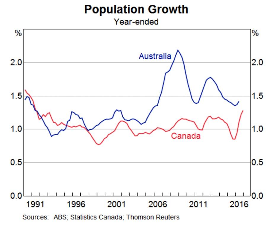 canada-australia-population-growth