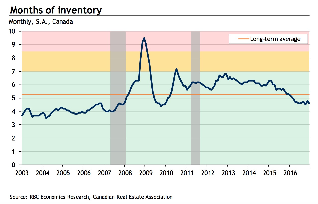 canadian-housing-inventory