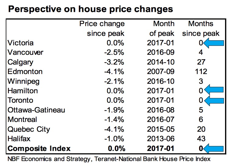 national-bank-january-2017-home-prices
