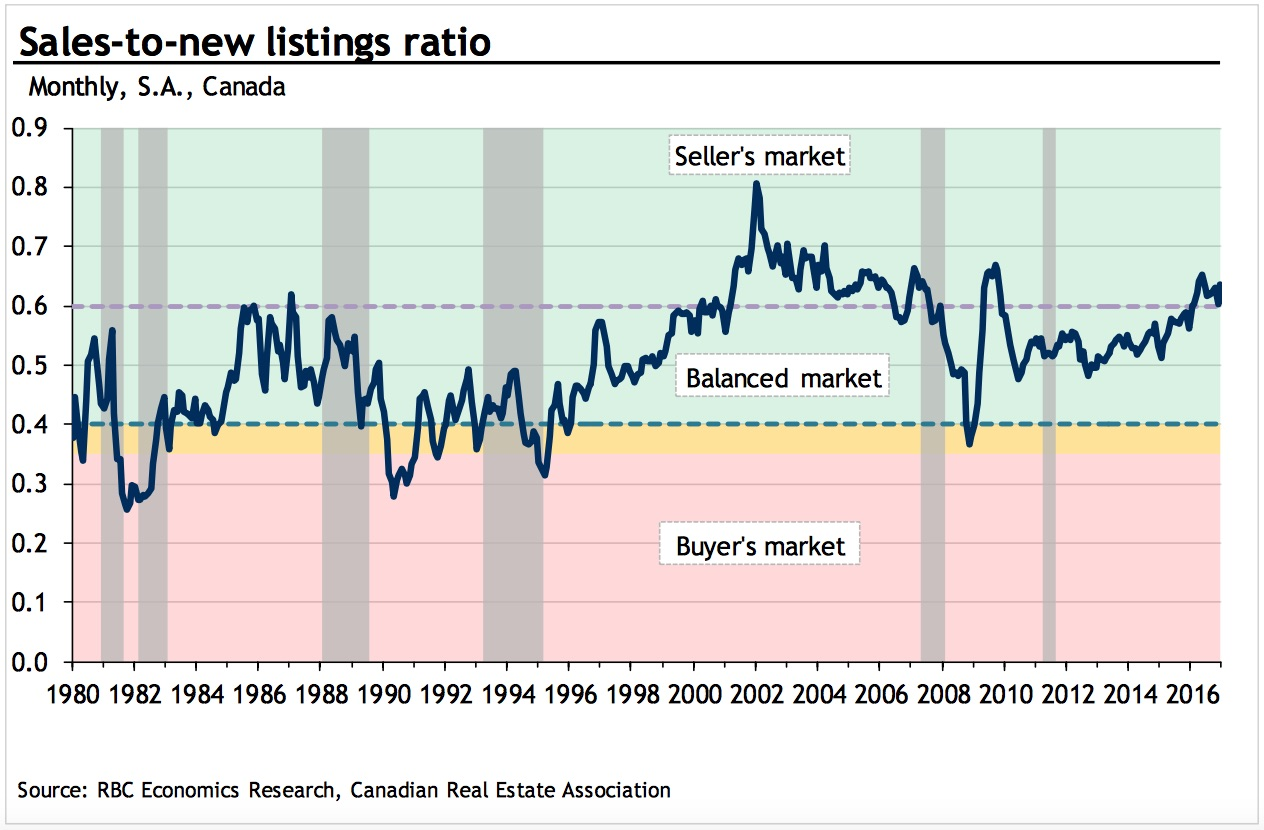 sales-to-new-listings-canada