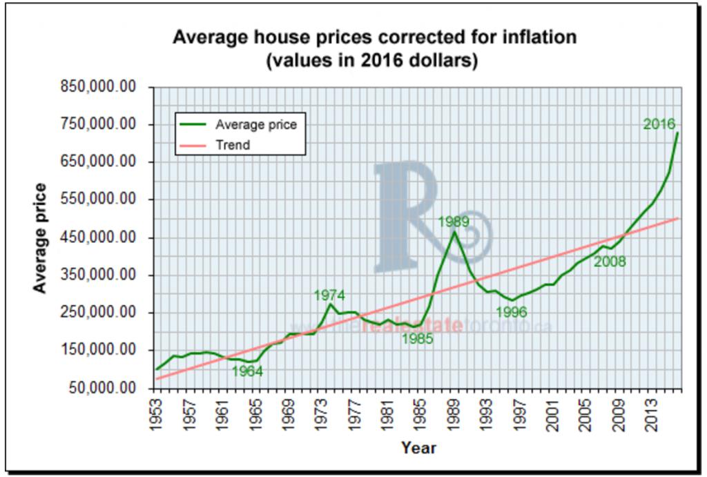 toronto-real-estate-market-crash-main-1024x691