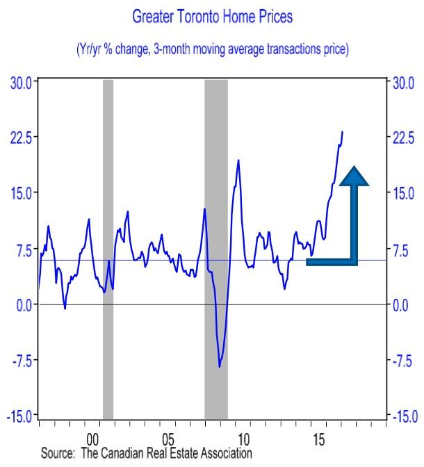 bmo-chart-bubble
