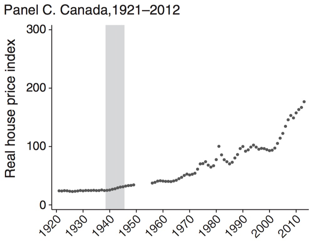 This Chart Shows How Canadian House Prices Have Grown Since 1921
