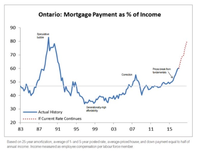 ontario-mortgage-chart