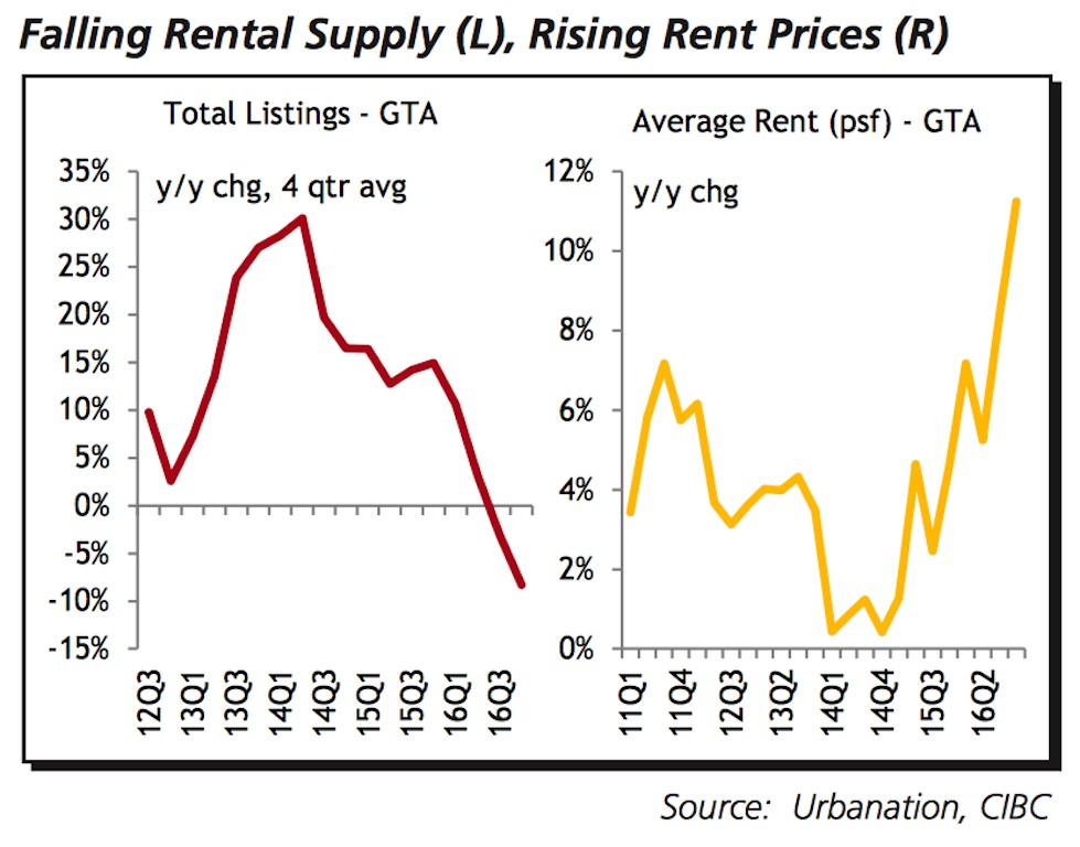 toronto-rental-market-vacancy