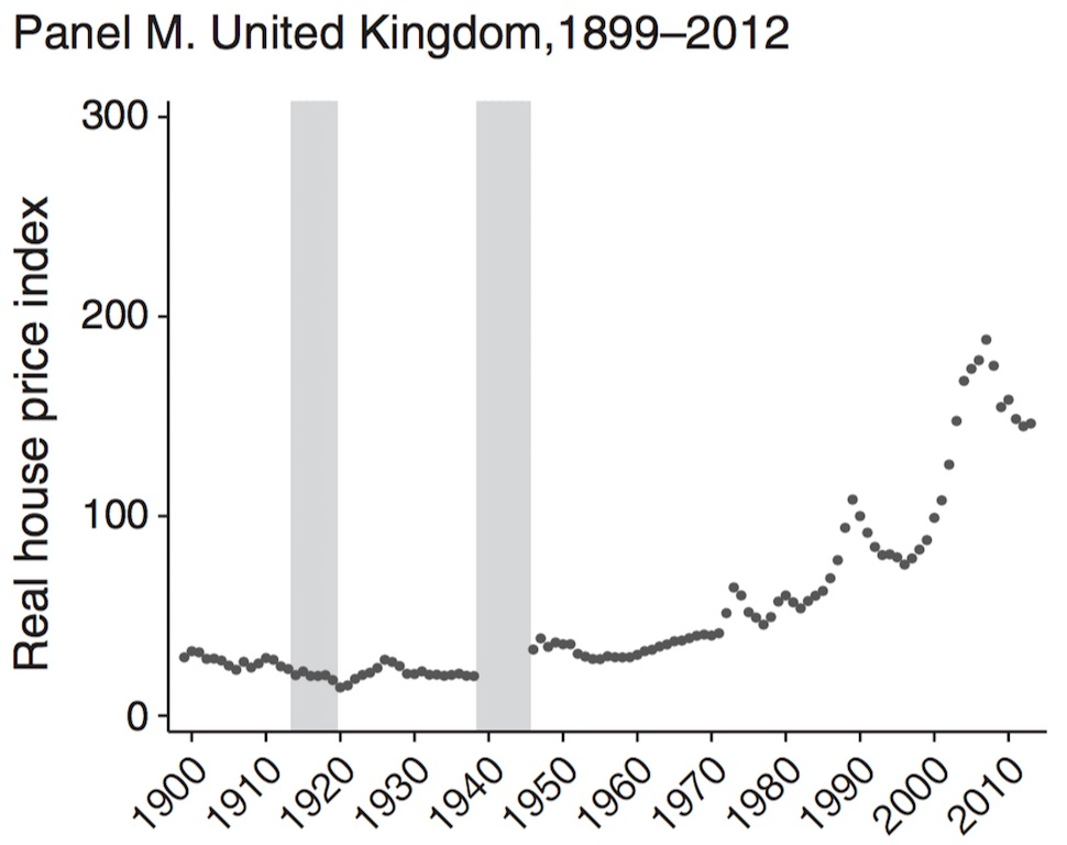 uk-historical-home-prices