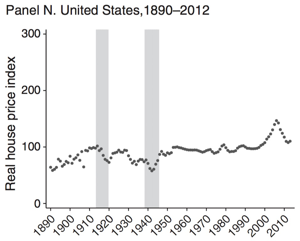 us-historical-home-prices