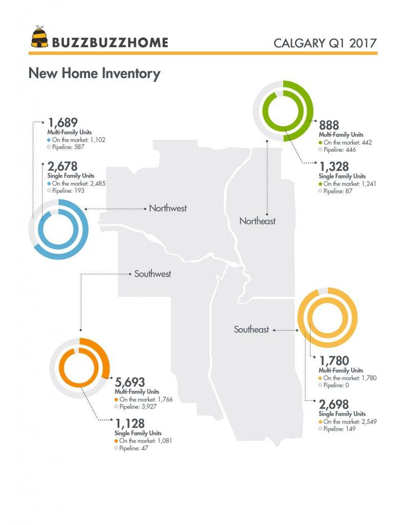 BBH_Q1Report_Calgary_Inventory