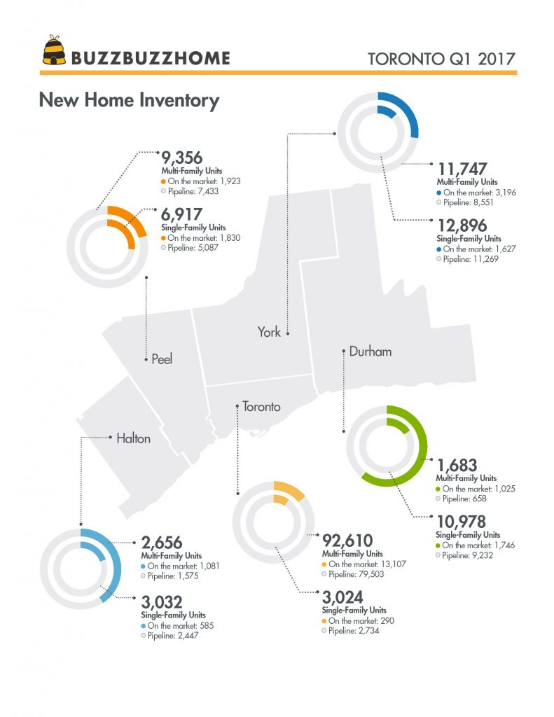 BBH_Q1Report_Toronto_Inventory