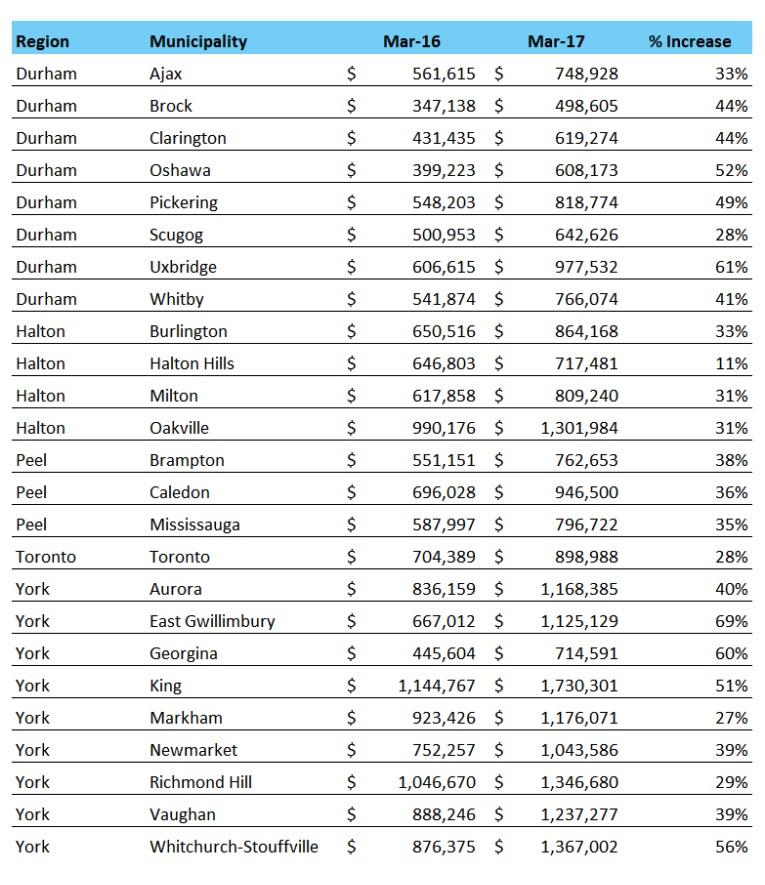 march-2017-toronto-home-sales