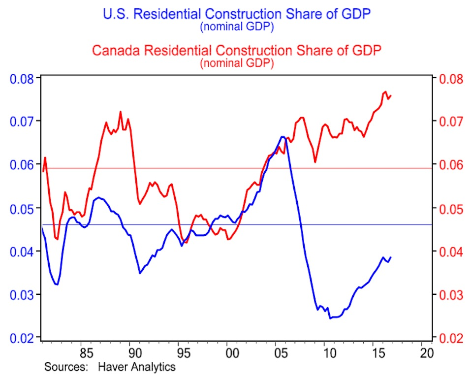 bmo-economics-gdp-construction