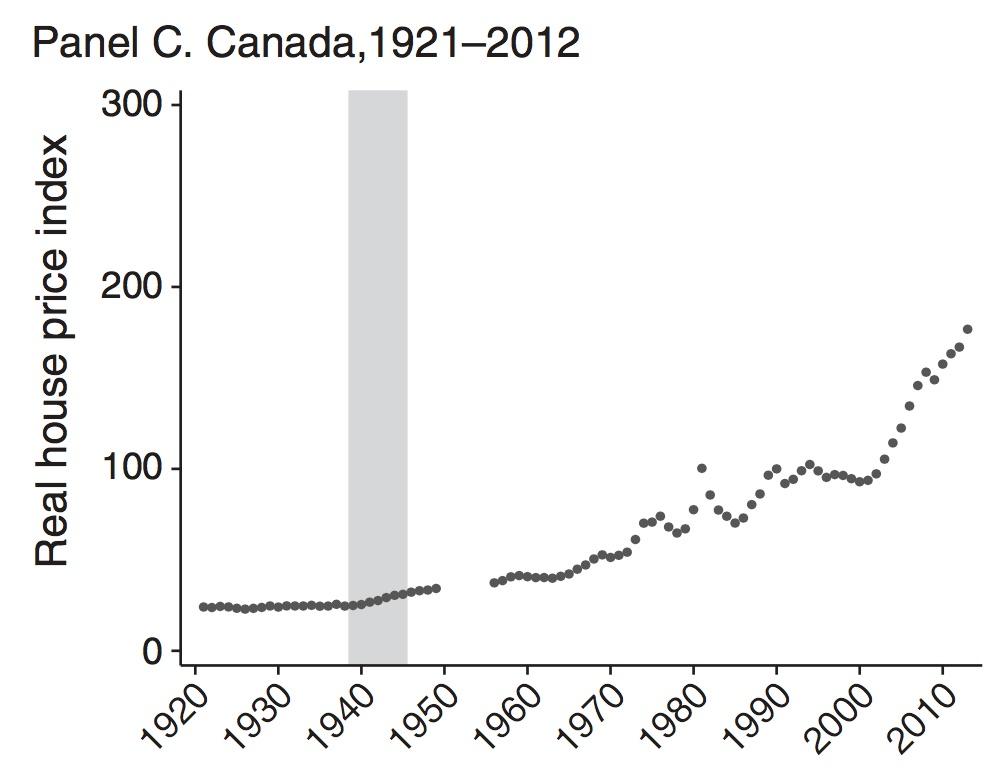 century-home-prices-canada