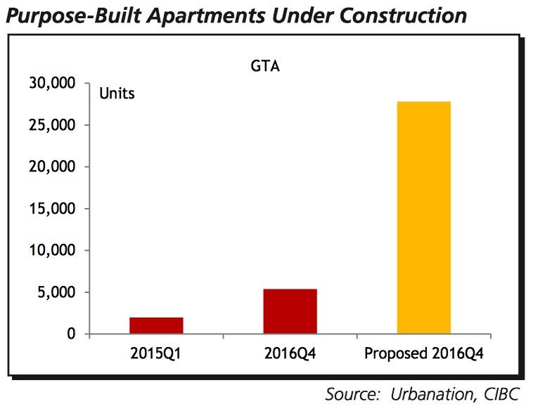 cibc-rental-construction