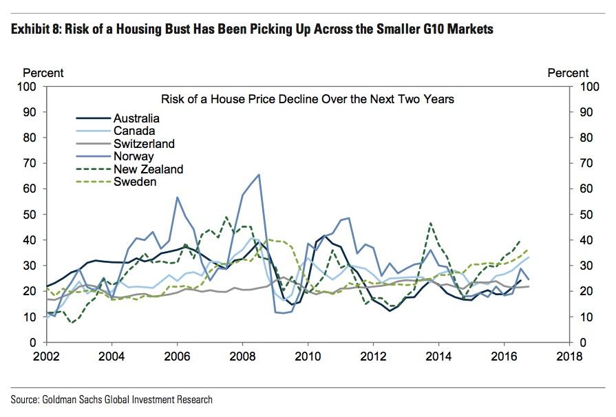 goldman-sachs-housing-forecast
