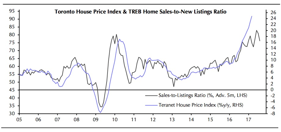 home-prices-listings-toronto