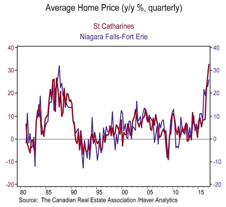 outside-gta-home-prices