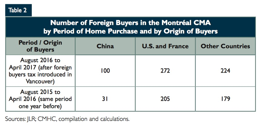 foreign-buyer-montreal