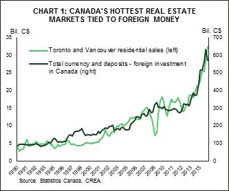 foreign-investment-toronto-vancouver