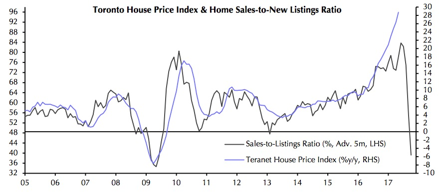 house-price-index-sales-to-new-listings