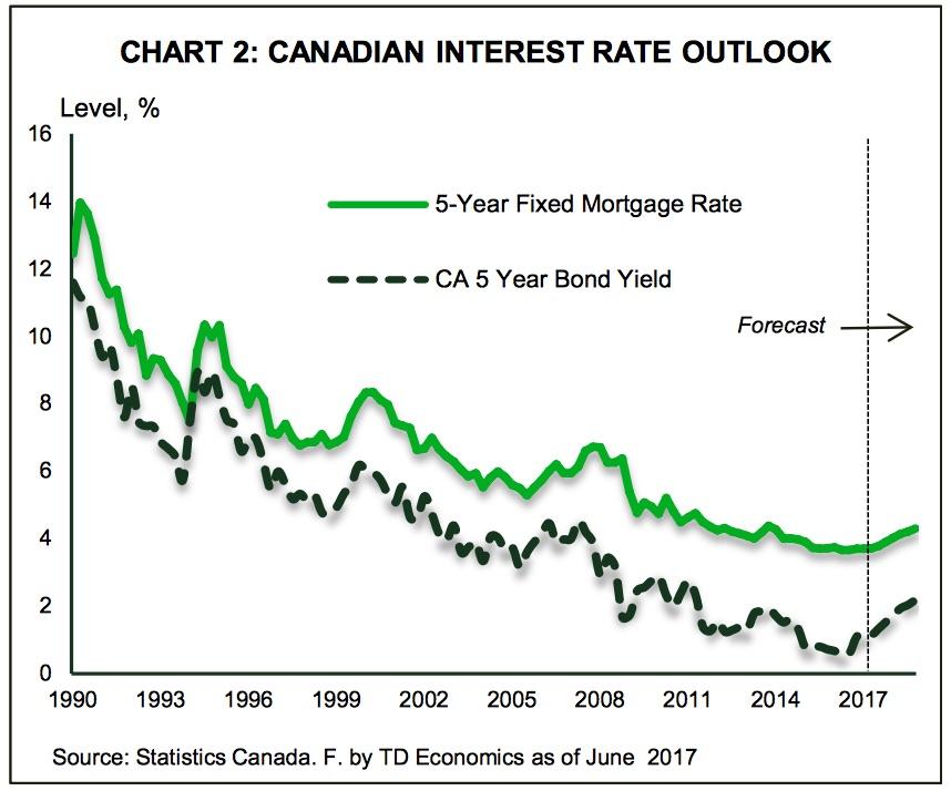 interest-rates-td