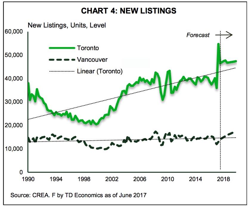 toronto-vancouver-listings