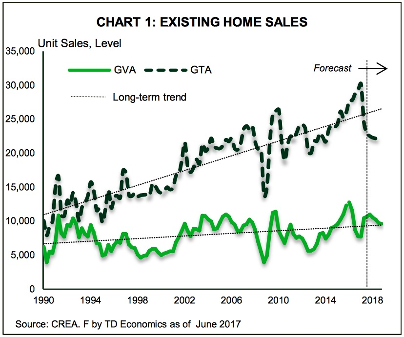toronto-vancouver-sales
