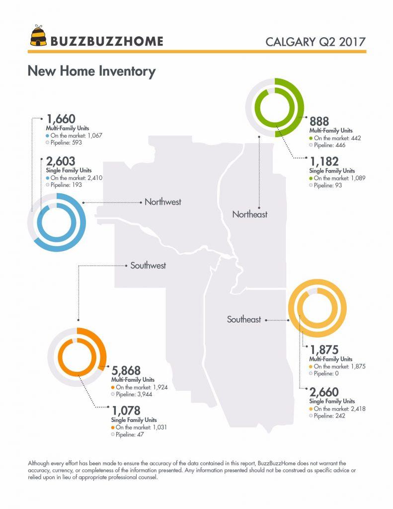BBH_Q2Report_Calgary_Inventory