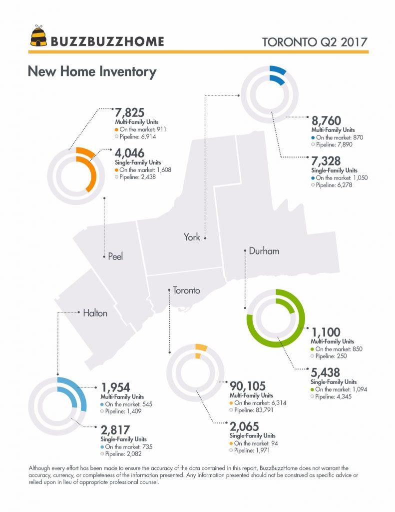BBH_Q2Report_Toronto_Inventory