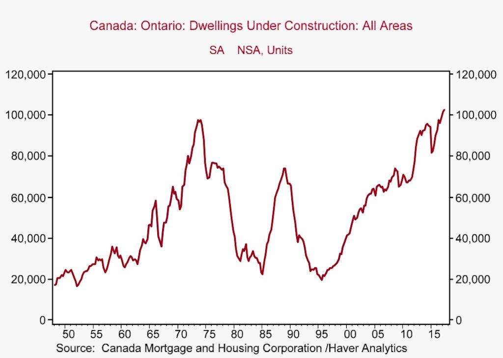 5 charts that explain Toronto's still-in-demand condo market