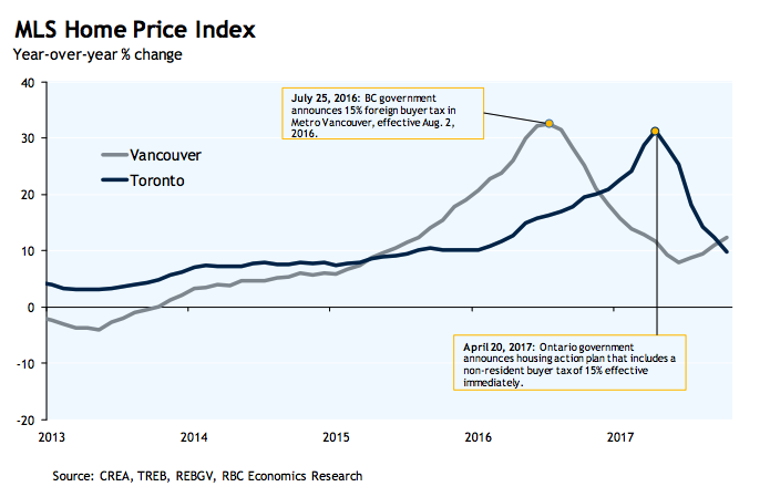 These 5 charts show how Toronto's housing market has changed