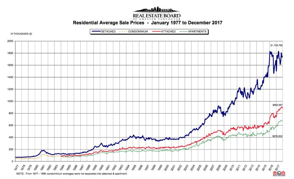 This Chart Shows How Much Greater Vancouver Home Prices Have