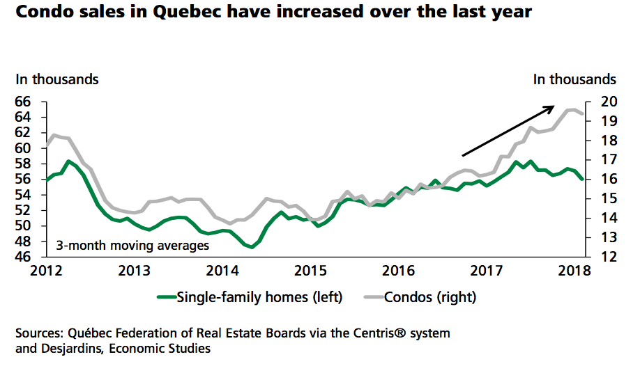 3 Charts That Show How Quebecs Red Hot Housing Market Has