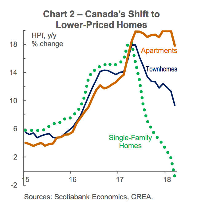 7 charts that show how Canada's housing market is getting
