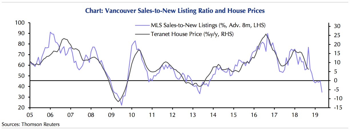 This Chart Shows How 15 Years Of Vancouver Housing Data