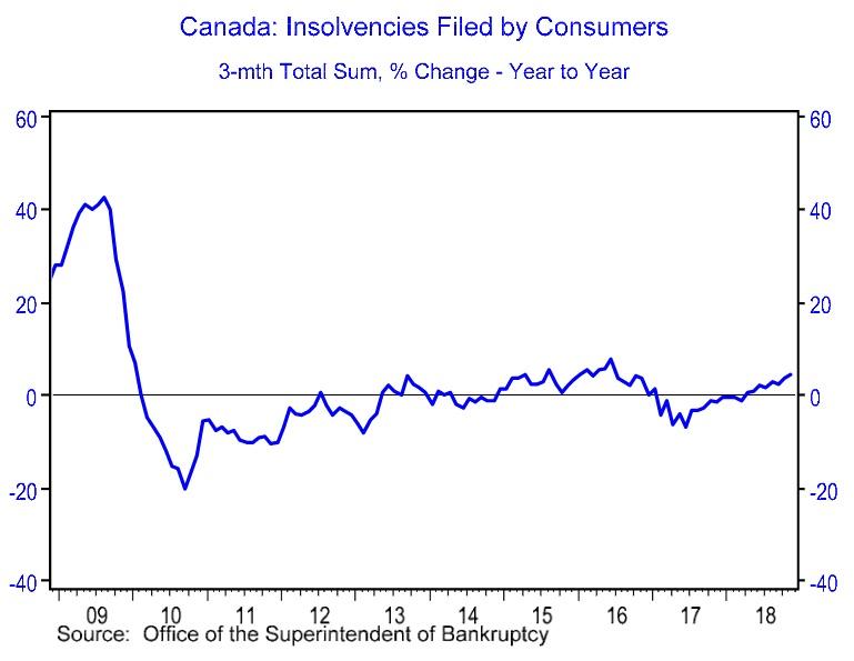 bankruptcies canada