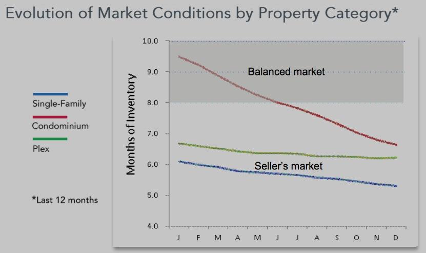 montreal housing market balance