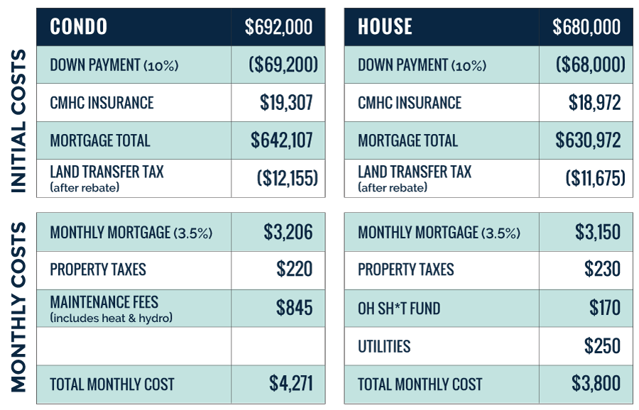 condo-vs-house-chart