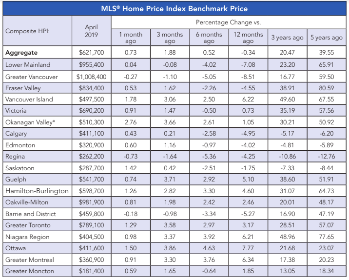 canadian home prices april 2019