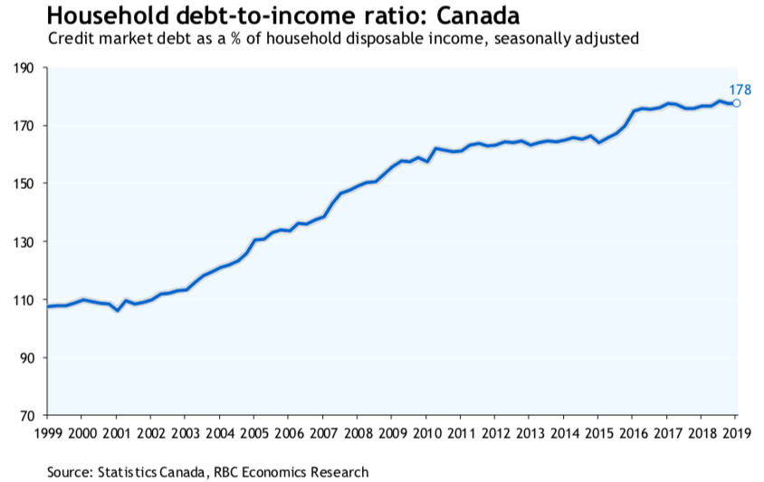 Tough Canadian mortgage rules are slowing an out-of-control